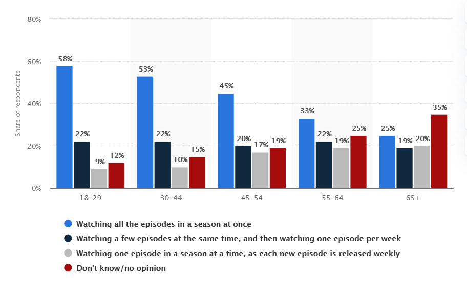 Online TV series binge viewing in the U.S. 2019, by age group